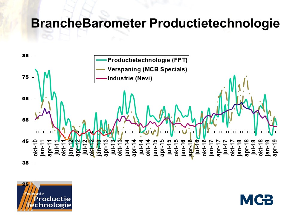 BrancheBarometer FPT