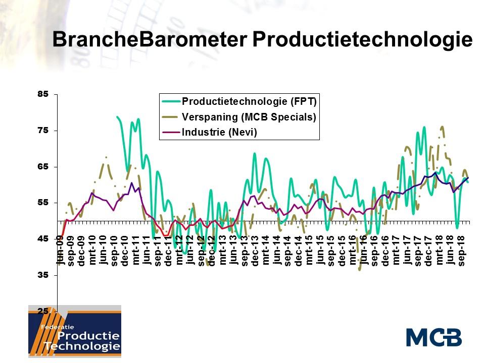 BrancheBarometer