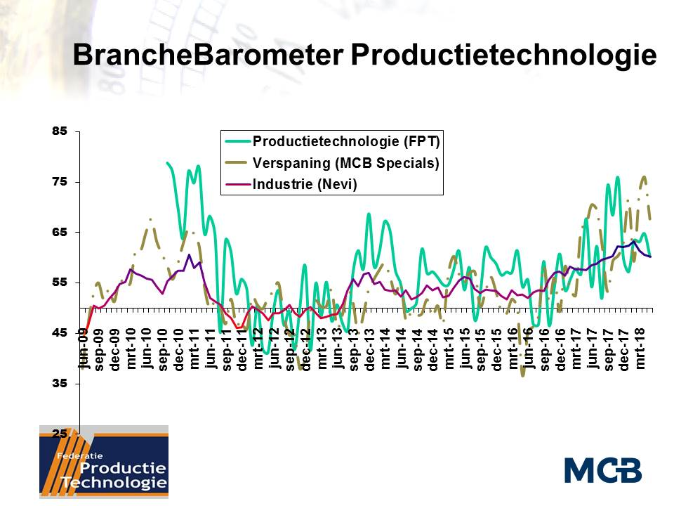 BrancheBarometer Productietechnologie